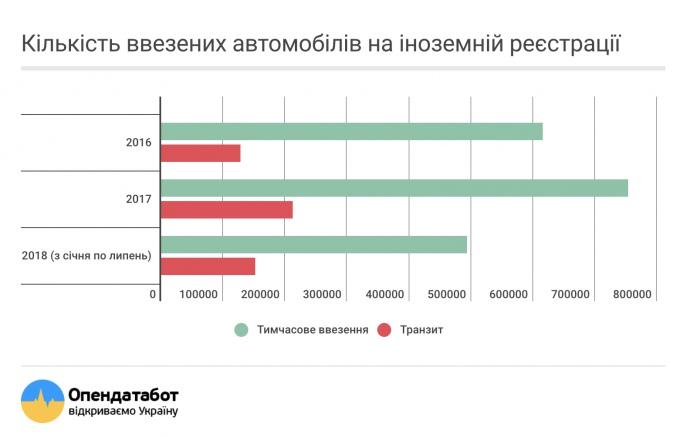 Около 10% машин в Украине на еврономерах