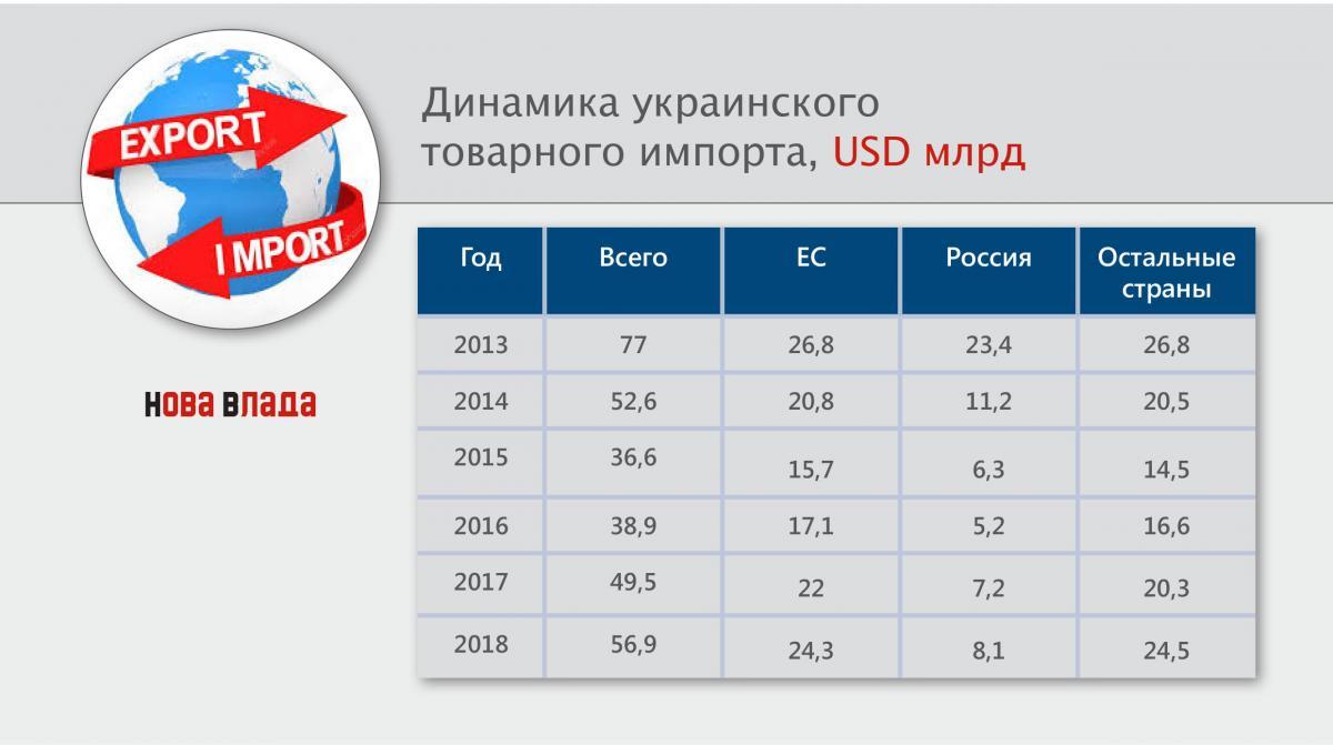 dinamika_ukrainskogo_importa.jpg