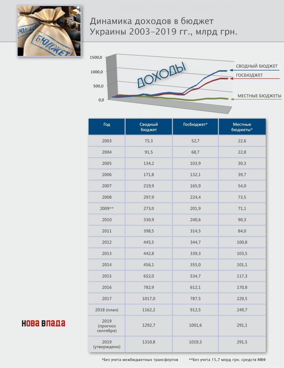 dohod_budget_2003_2019.jpg
