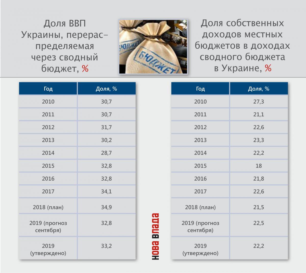 dolyavvp_mestn_vbudg_2010_2019_plan.jpg