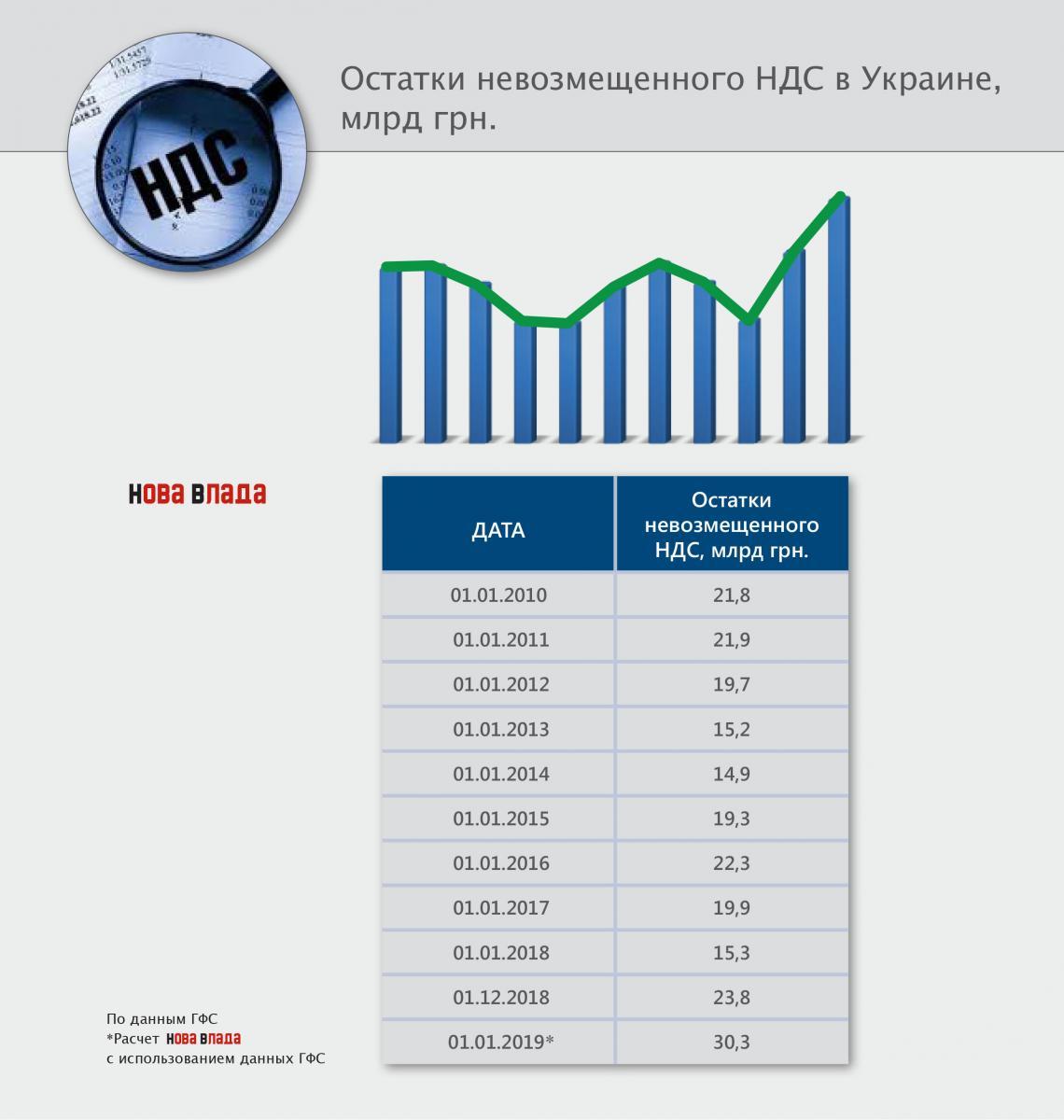 pdv_vozvr_zalyshki_01012019.jpg