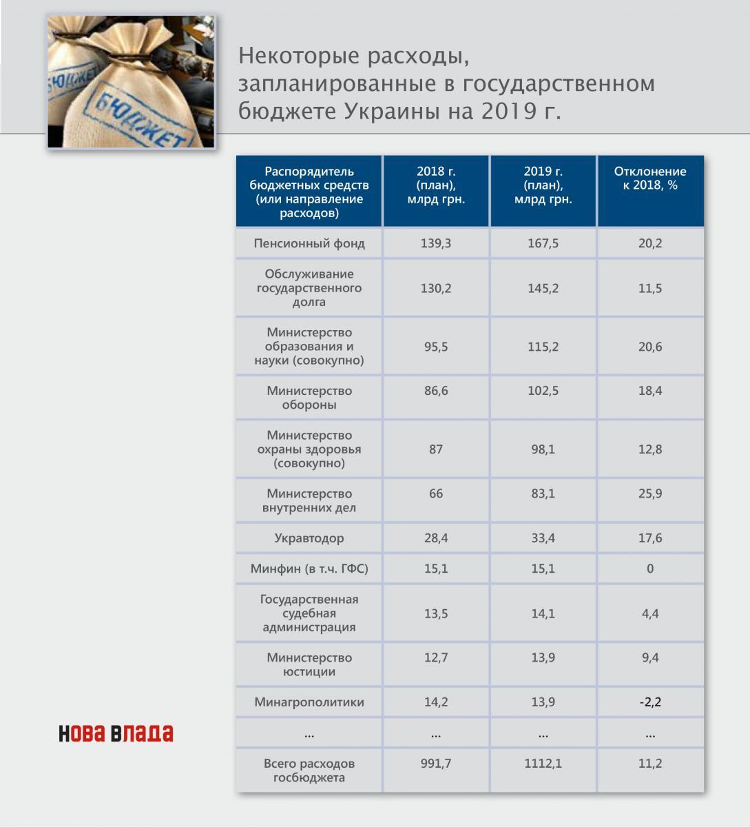struktura_rashody_budget_2019.jpg