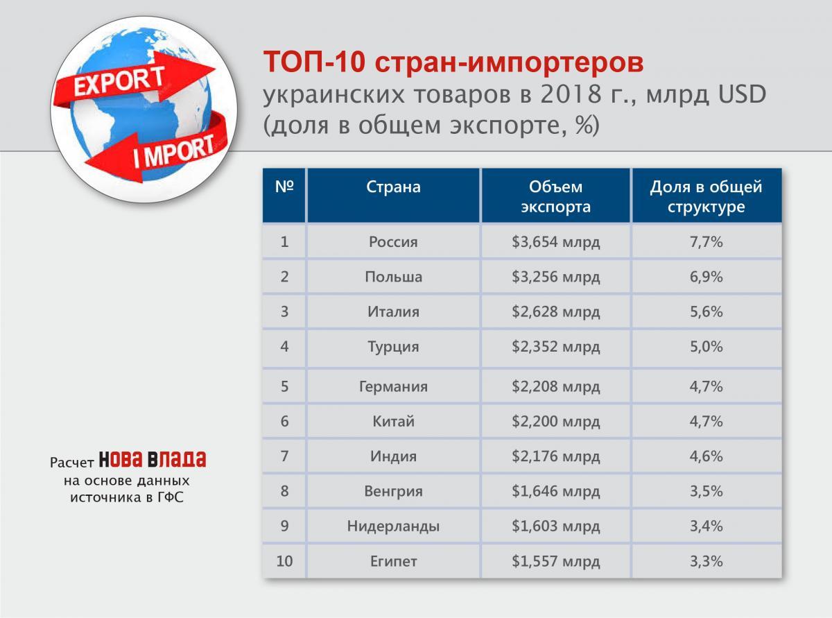 top10_export_strany_importery_2018.jpg