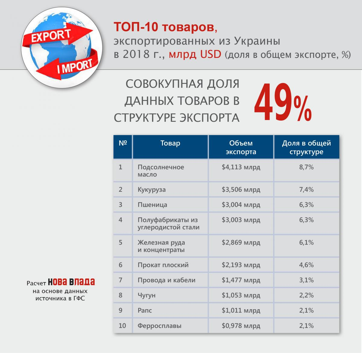 top10_export_tovary_2018.jpg