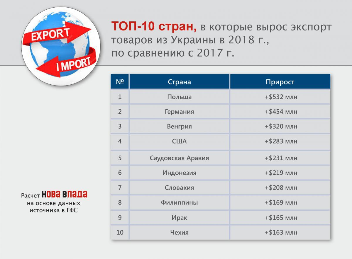 top10_prirost_export_strany_2018.jpg