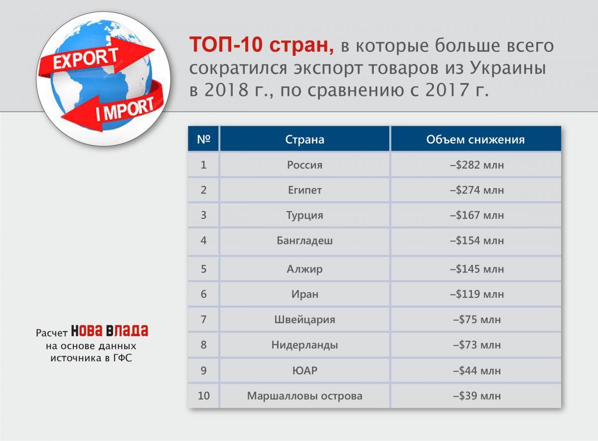 top10_snigenie_export_strany_2018.jpg