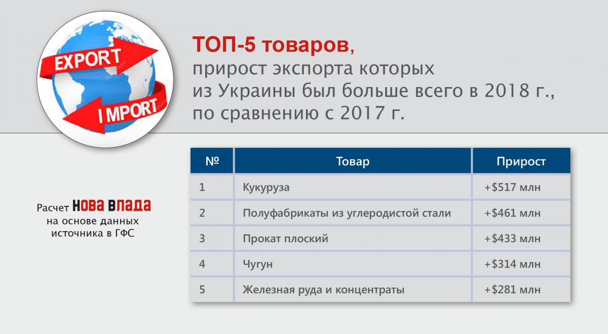 top5_prirost_export_tovary_2018.jpg