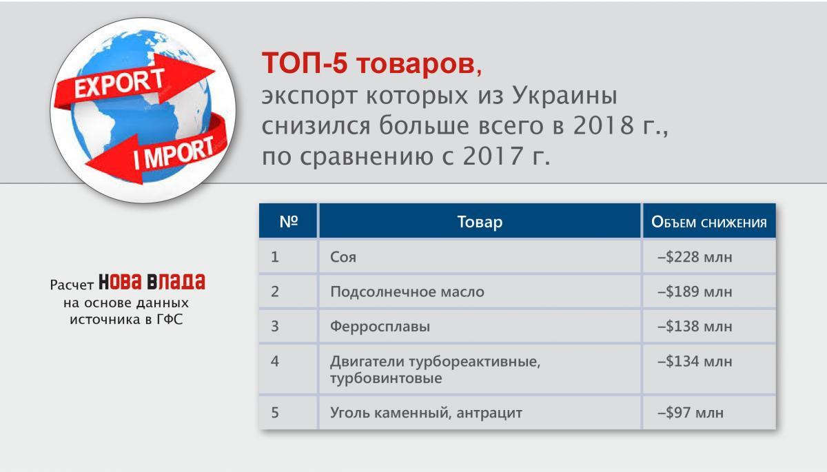 top5_snigenie_export_tovary_2018.jpg