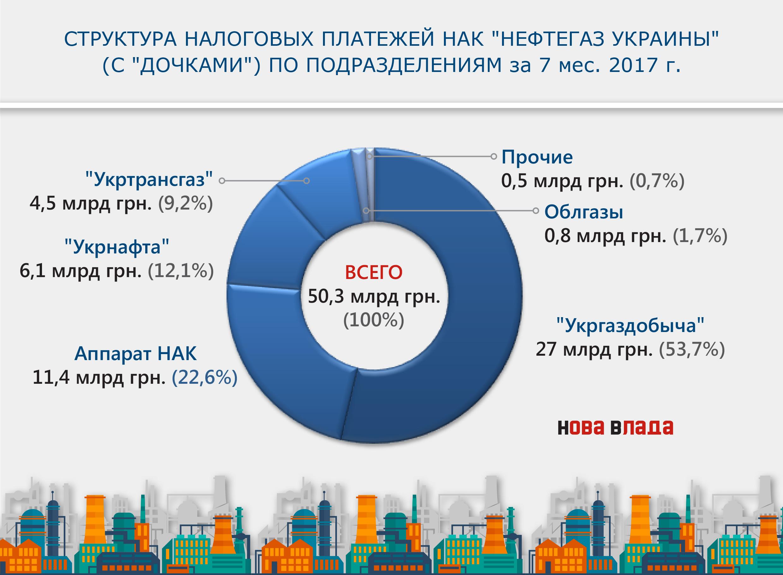 «Укрнафта» должна практически 16 млрд грн— Злостный неплательщик