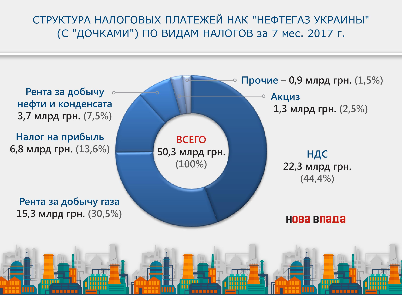 Общий налоговый долг вУкраинском государстве превысил 80 млрд грн