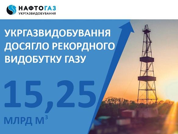 «Укргаздобыча» за 24 года установила рекорд по добыче газа