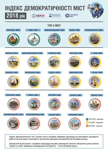Составлен рейтинг самых демократичных городов Украины