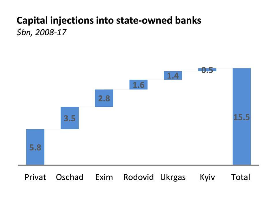 Украина за 10 лет вложила в поддержку госбанков $15,5 млрд