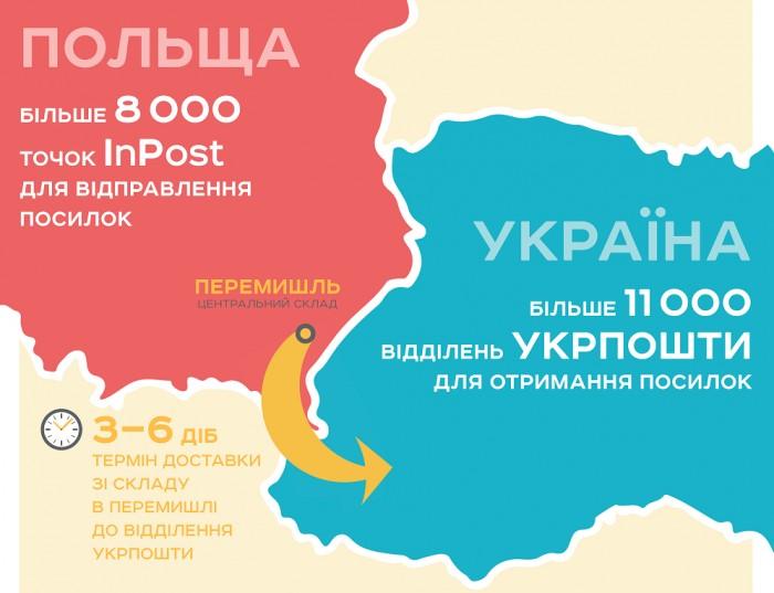 «Укрпочта» открывает новый канал доставки посылок из Польши