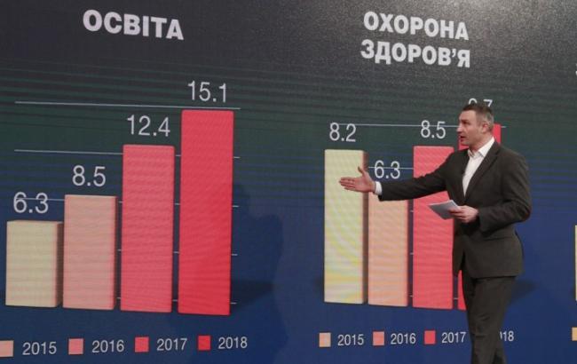 Доходы бюджета Киева выросли почти на 3 млрд грн
