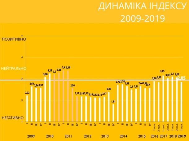 Инвестиционный климат в Украине ухудшился