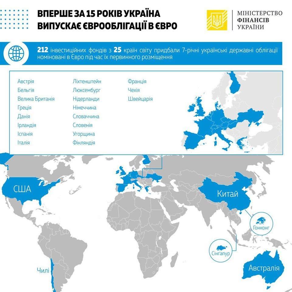 Покупателями украинских евробондов стали более 200 инвестфондов