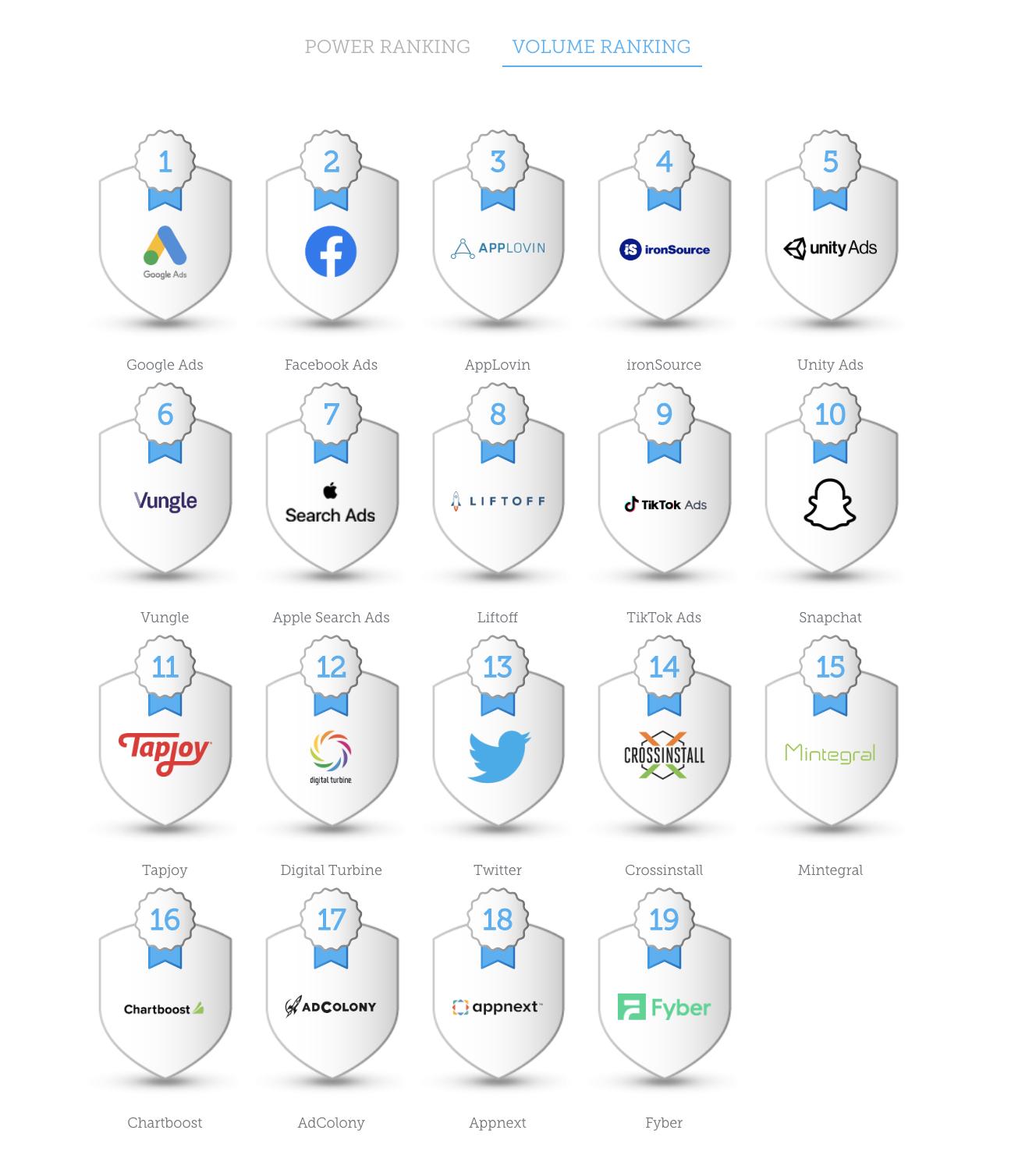 Google впервые стал лидером рынка мобильного маркетинга, – AppsFlyer