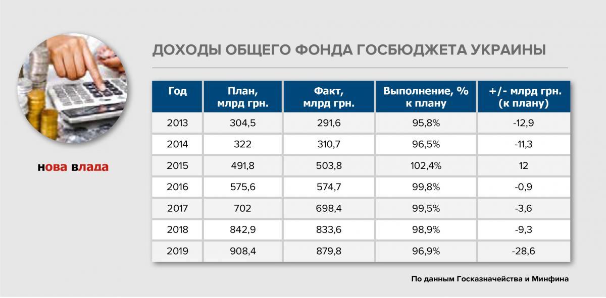 dohod_budjet_2019.jpg