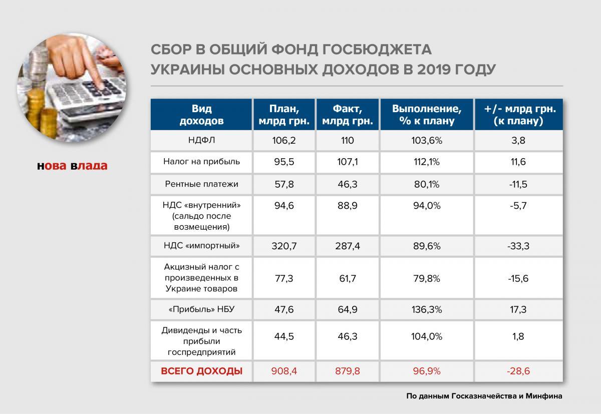 struktura_dohody_budjet_2019.jpg