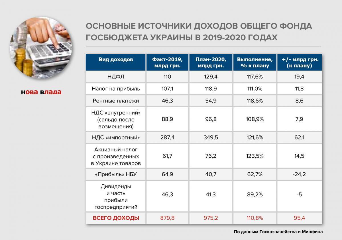 struktura_dohody_budjet_2020plan.jpg