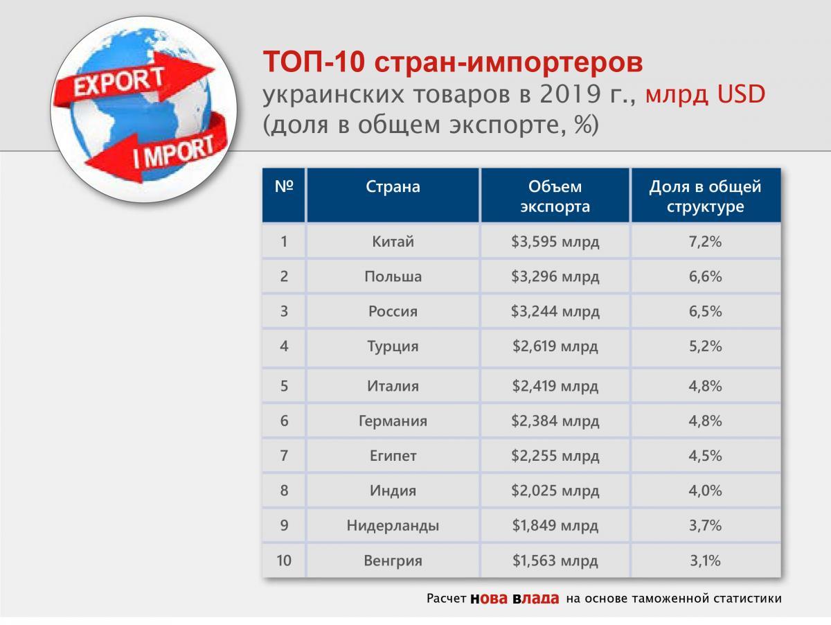 https://novavlada.info/sites/default/files/user1/top10_export_strany_importery_2019.jpg