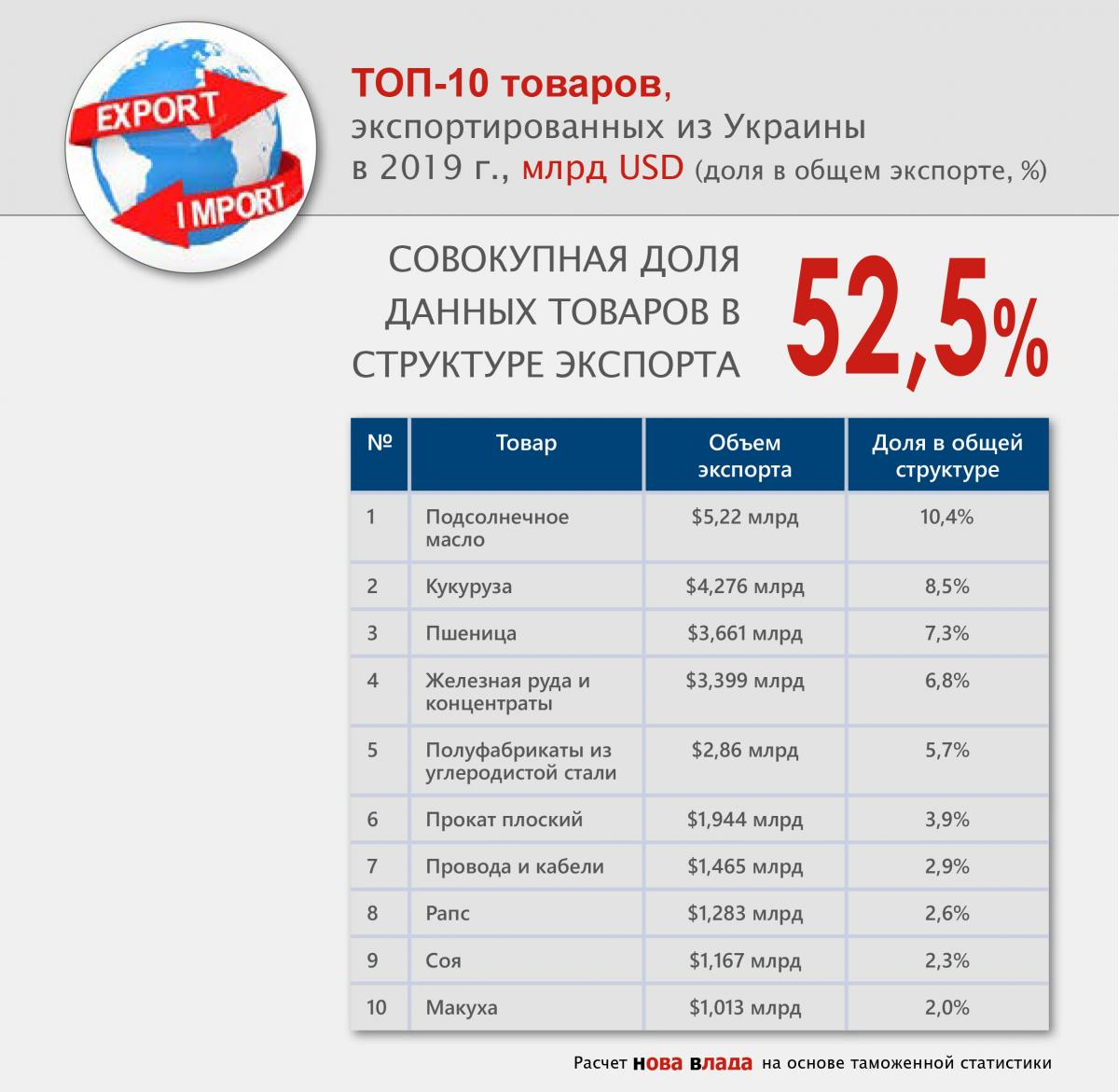 top10_export_tovary_2019.jpg