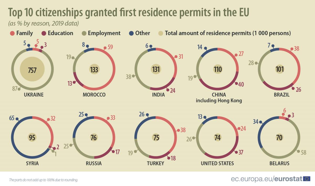 202011_top_10_citizenships_granted_first_residence_permits1.5x-100.jpg